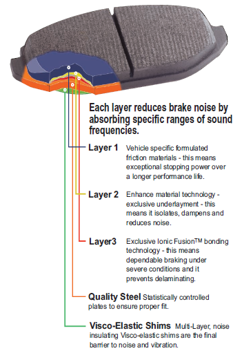 PFC pad technology