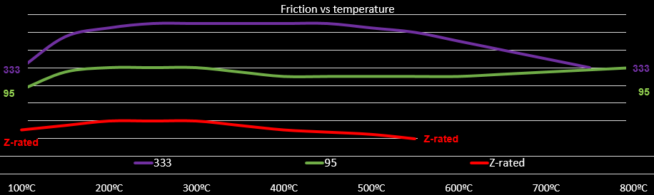 PFC bike compounds - friction vs temperature